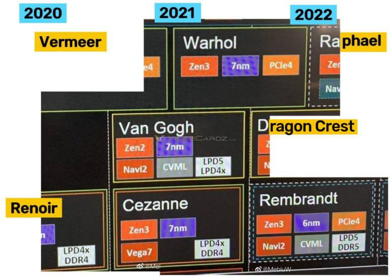 AMD list of CPUs