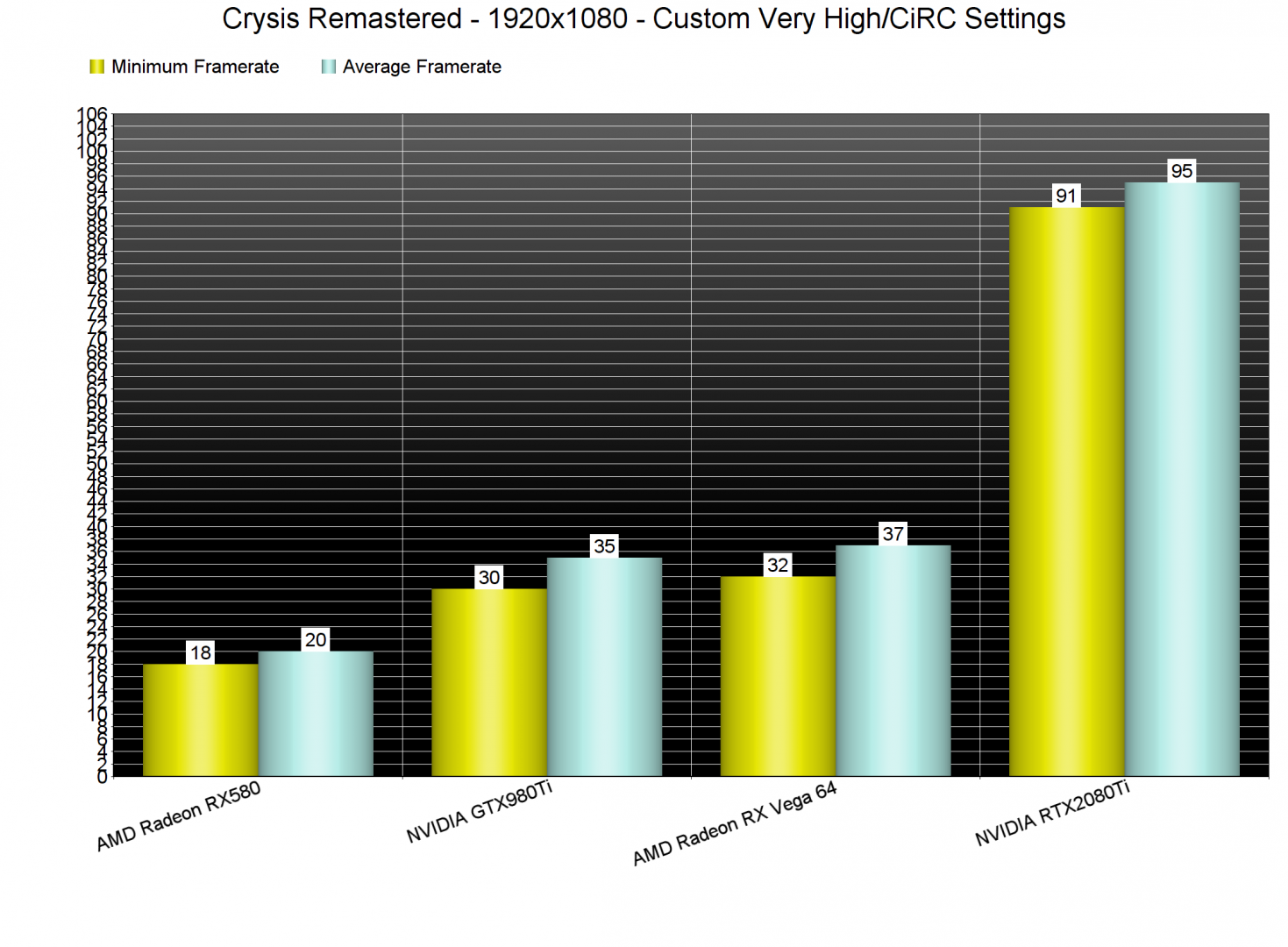 Crysis Remastered GPU benchmarks-1