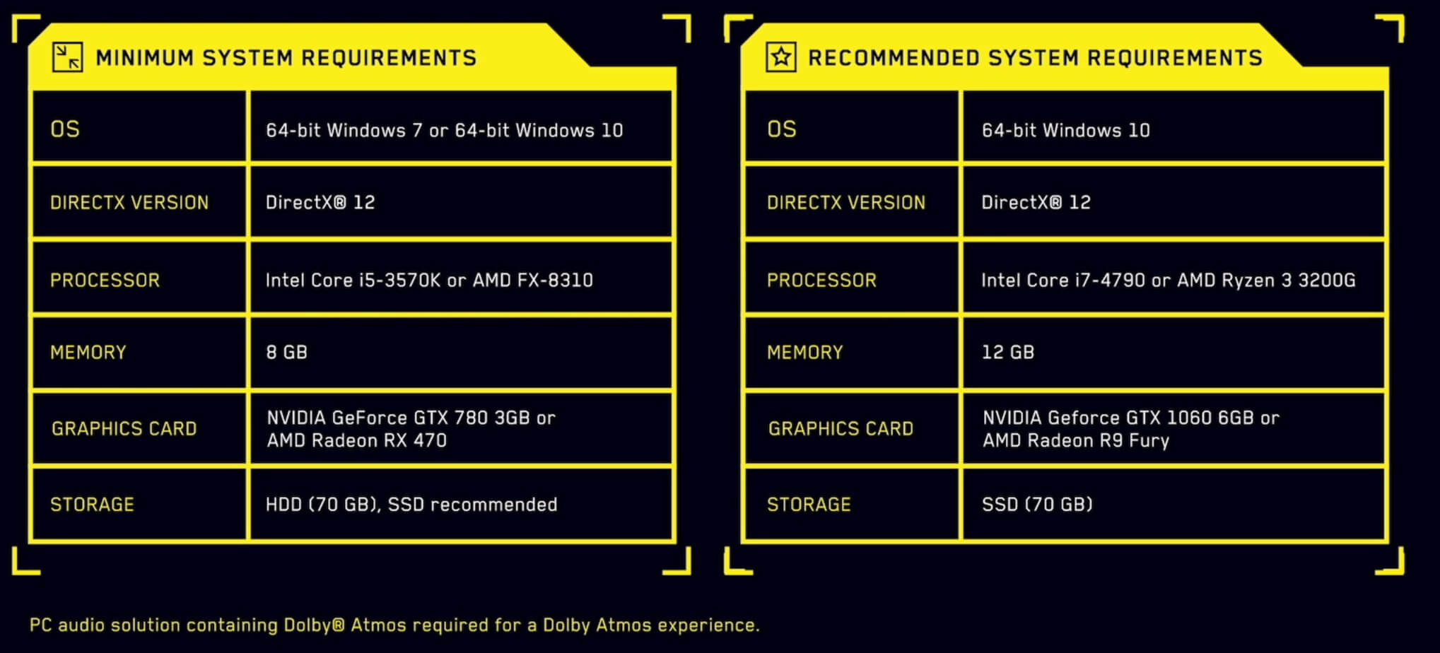 Cyberpunk 2077 Official PC System Requirements