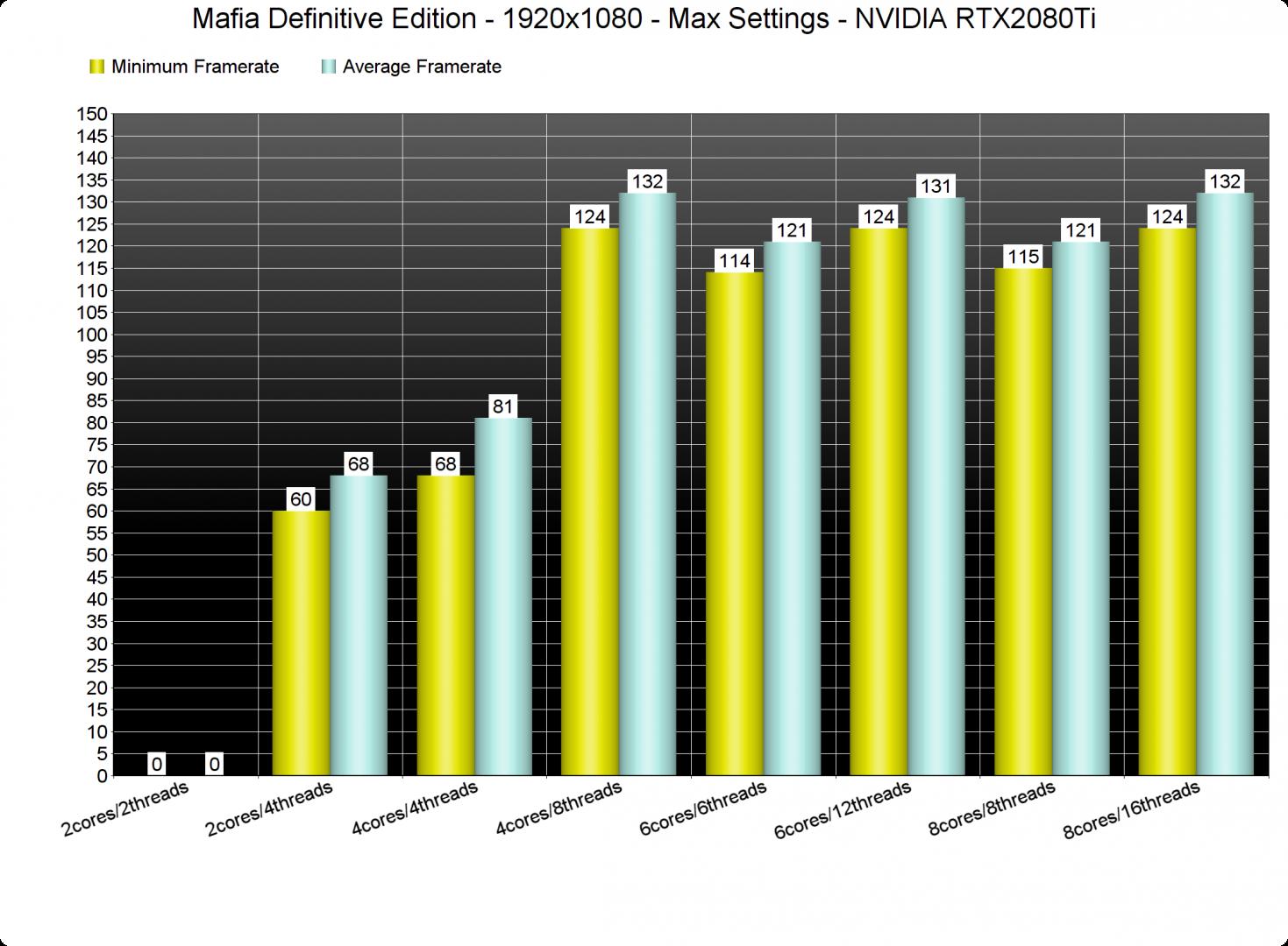 Mafia Definitive Edition CPU benchmarks-1