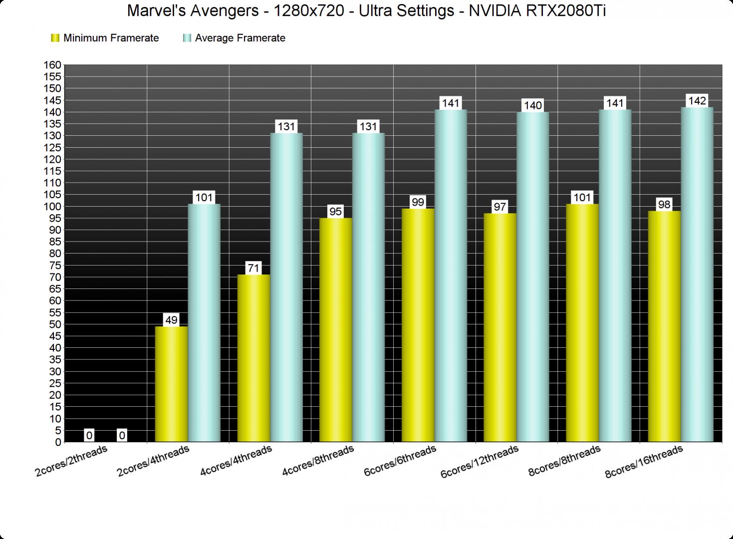 Marvel's Avengers CPU benchmarks-1
