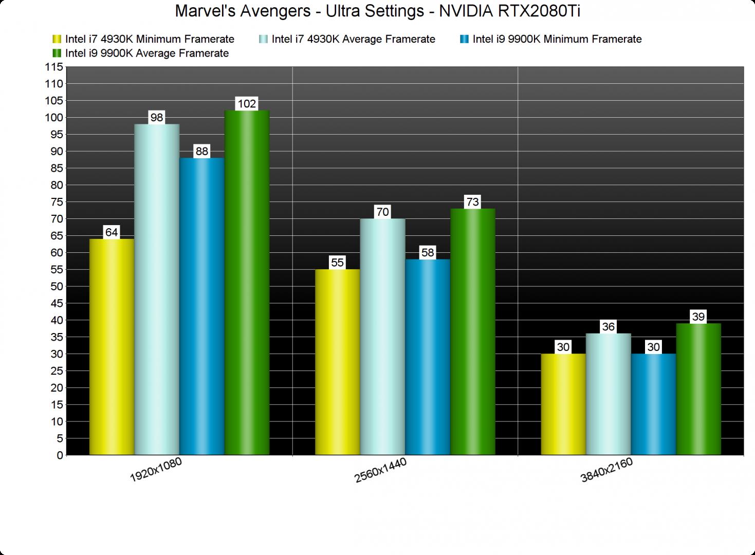 Marvel's Avengers CPU benchmarks-2