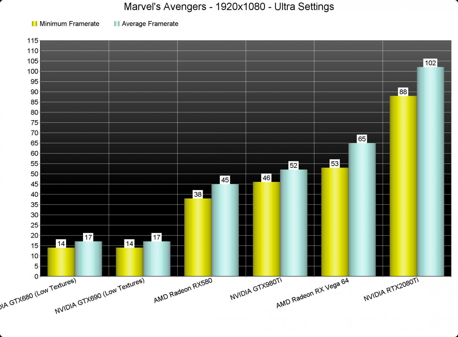 Marvel's Avengers GPU benchmarks-1