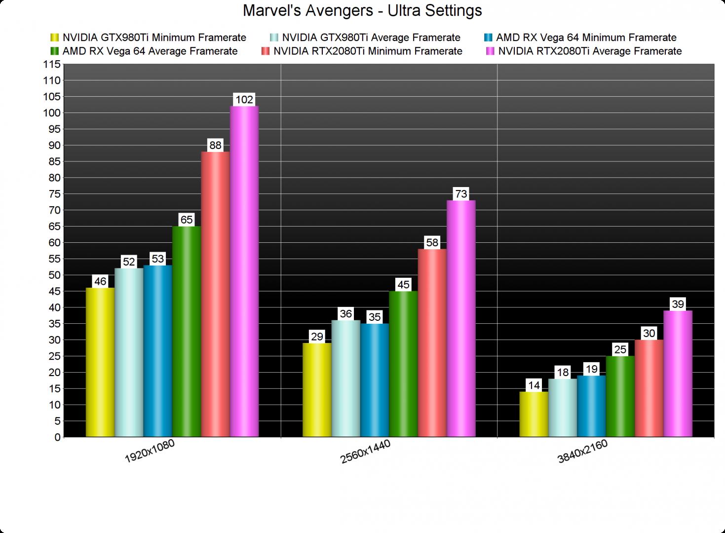 Marvel's Avengers GPU benchmarks-2