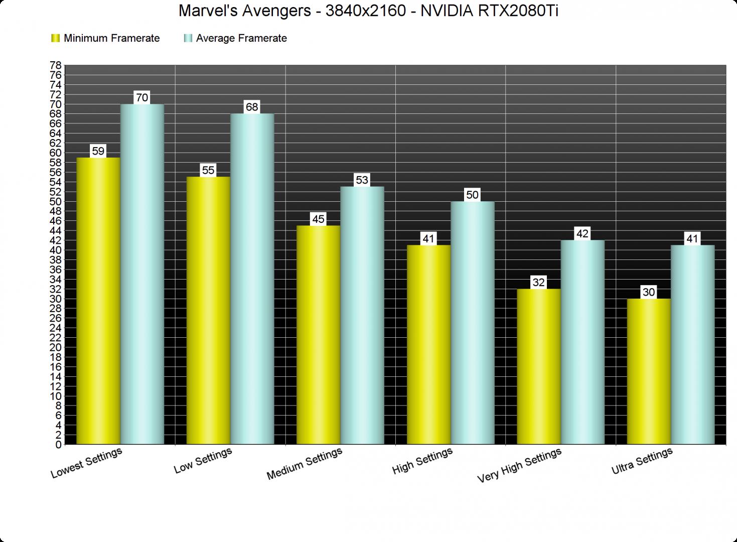 Marvel's Avengers settings benchmarks