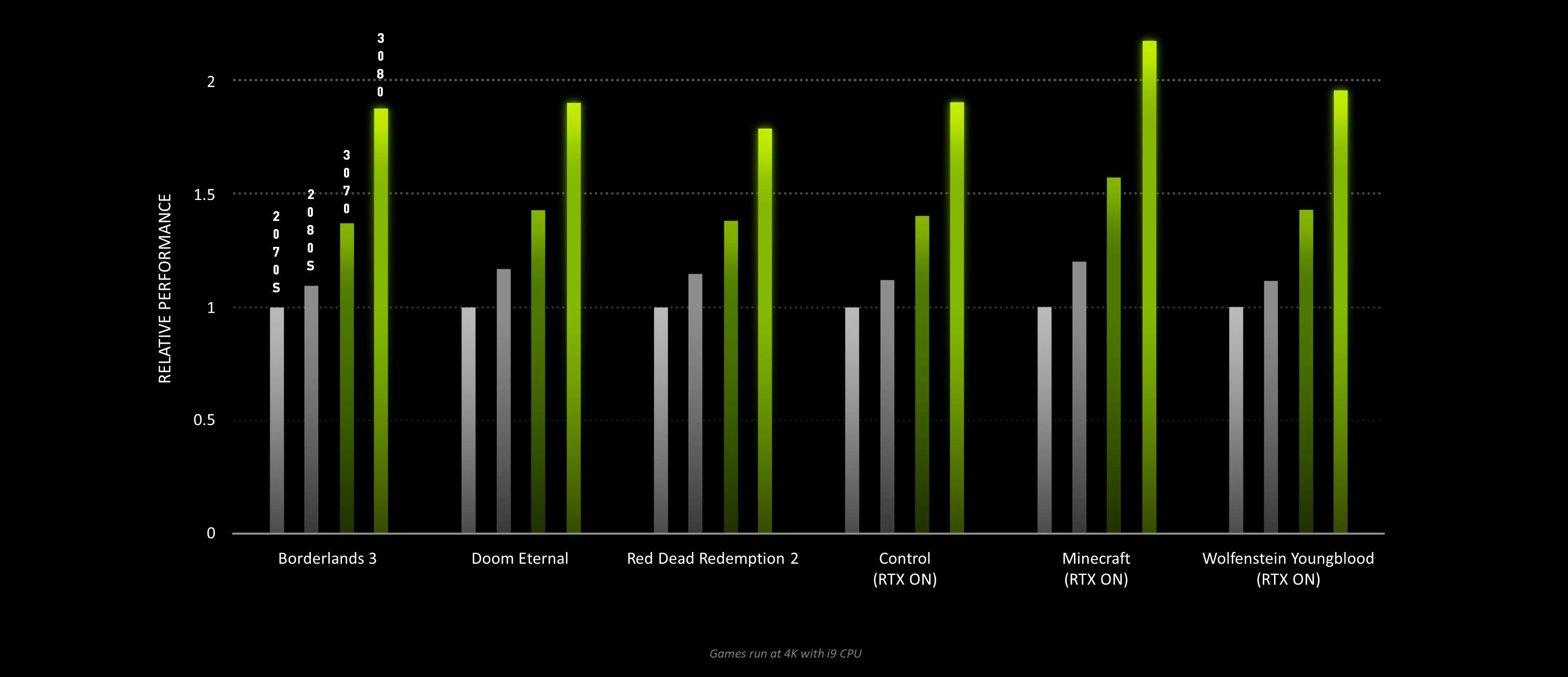 ampere vs turing gaming benchmarks-3