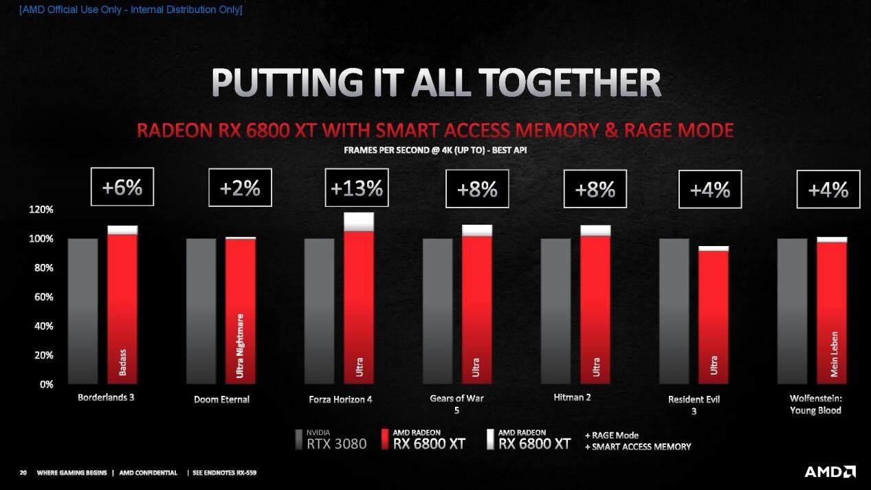 AMD RDNA 2 benefits