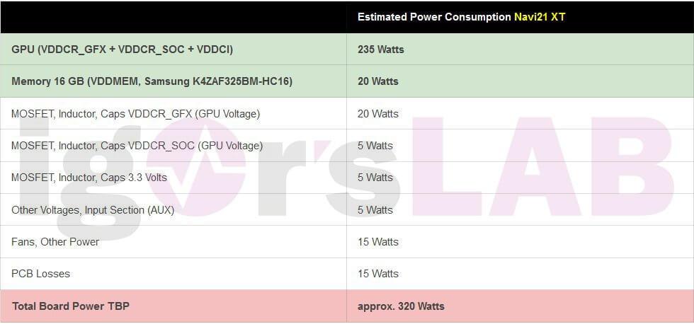 AMD RX 6000 Big Navi 21 XT Igorslab leak-1
