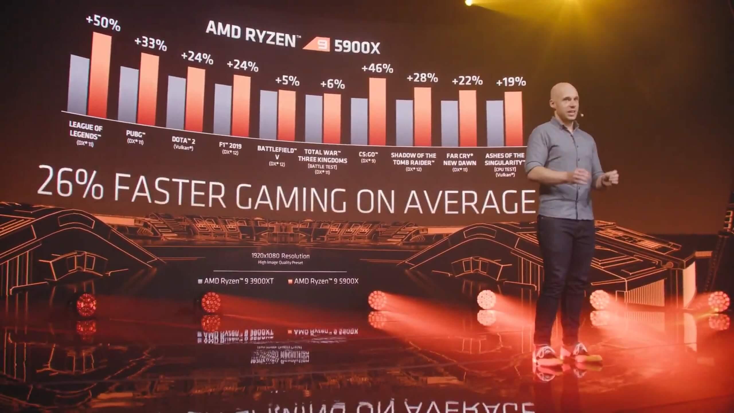 AMD Ryzen 3 gaming benchmarks-2