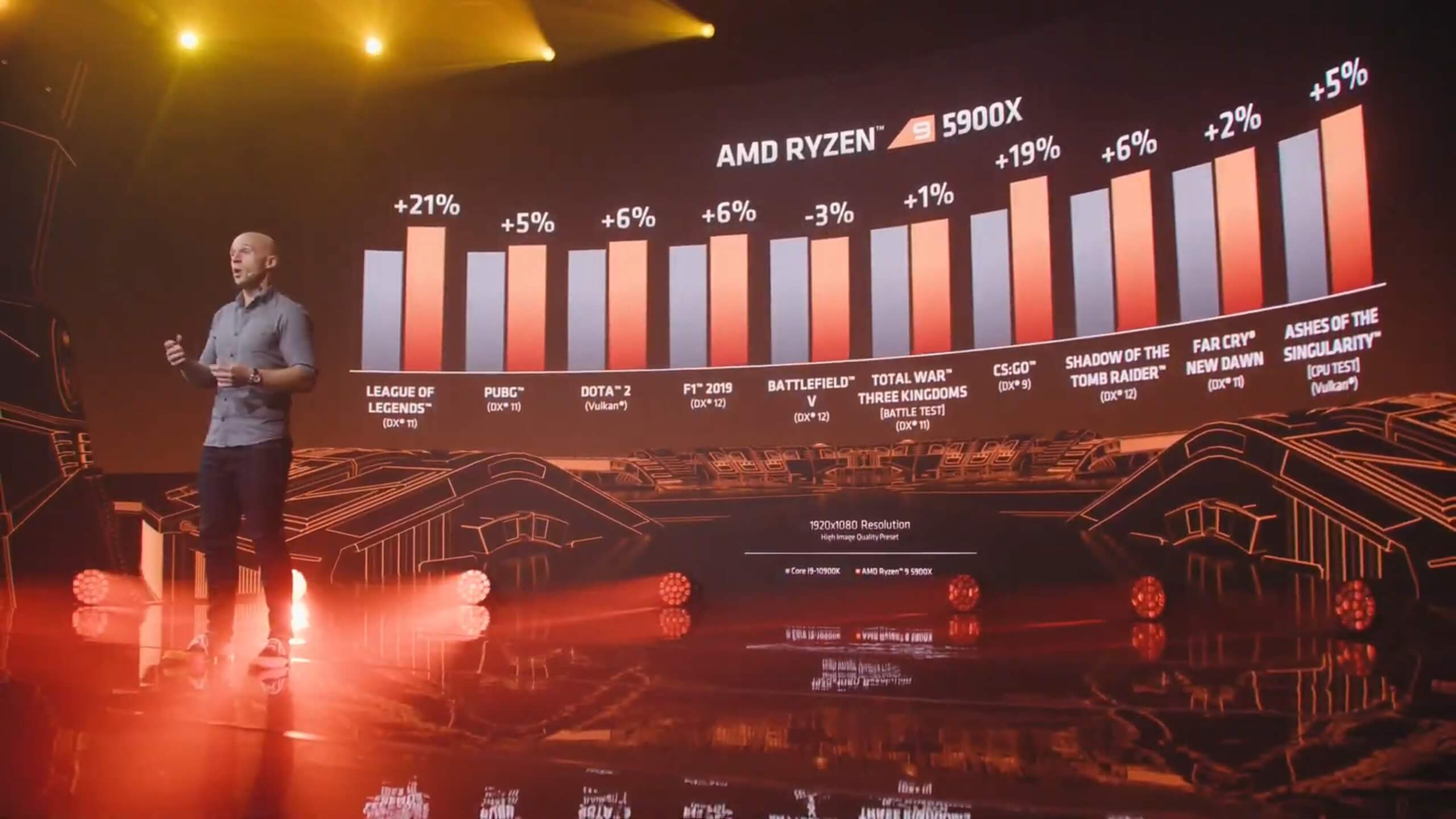 AMD Ryzen 3 gaming benchmarks-3