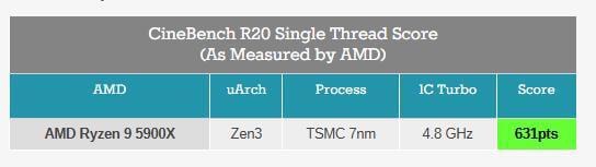 AMD Ryzen 5000 series Zen 3 Cinebench benchmarks-2