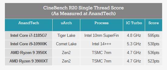 AMD Ryzen 5000 series Zen 3 Cinebench benchmarks-3