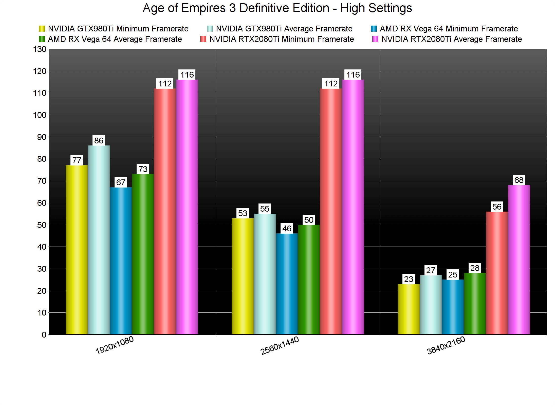 Age of Empires 3 Definitive Edition GPU benchmarks-2