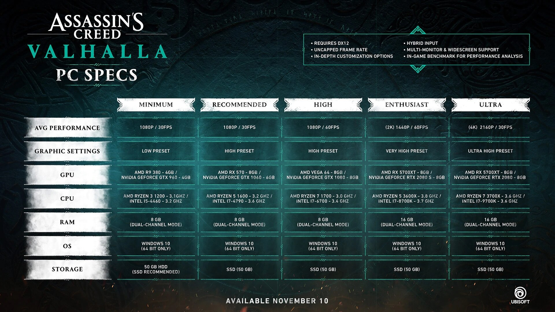 Assassin's Creed Valhalla PC requirements