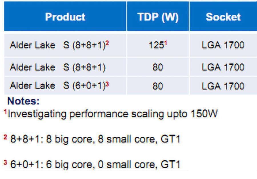 Intel Alder Lake S TDP-Socket
