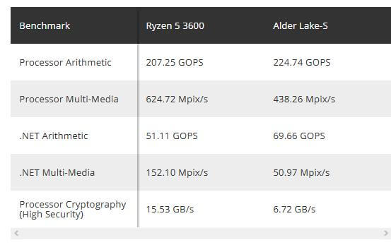 Intel Alder Lake S early benchmarks
