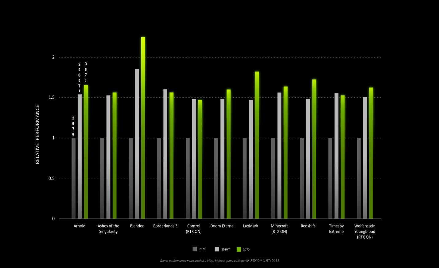 NVIDIA first-party gaming benchmarks