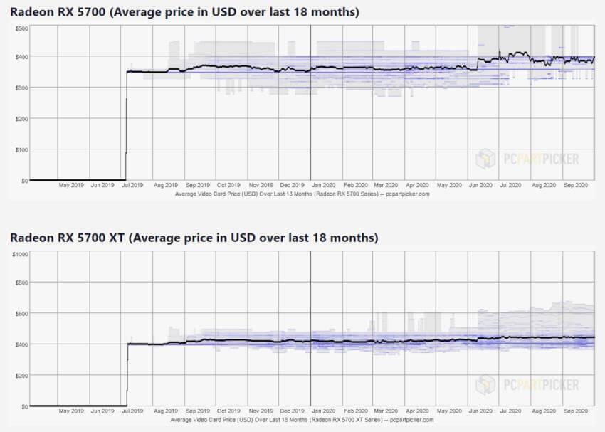 Radeon RX 5700 price hike