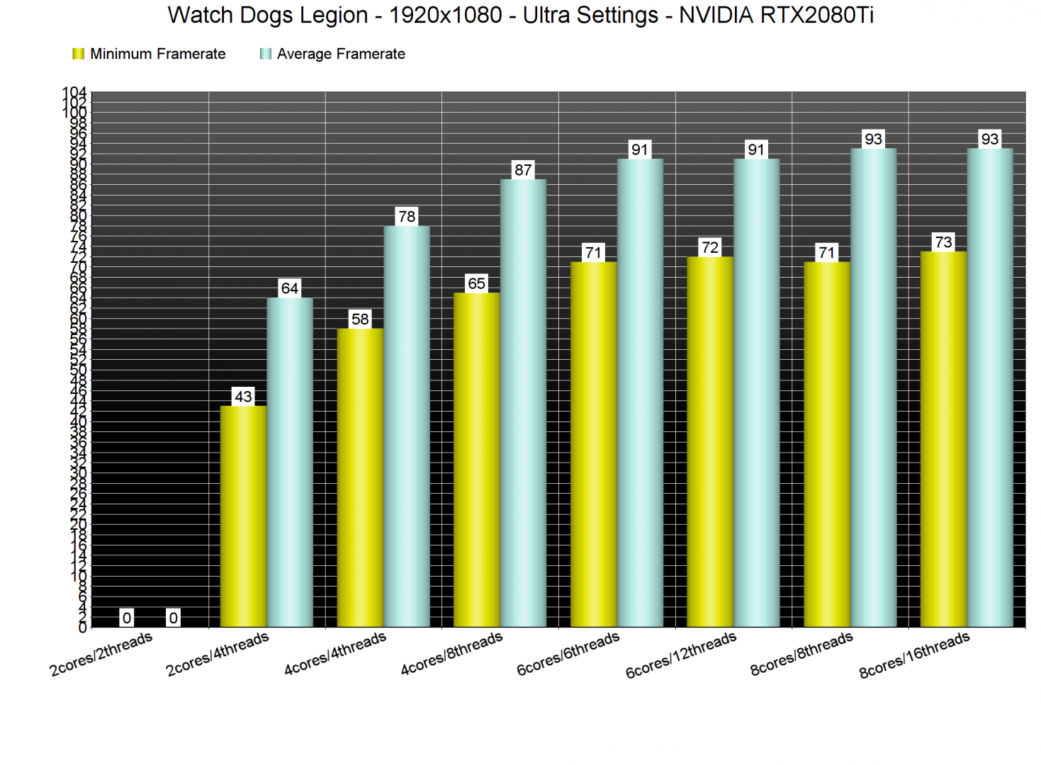 Watch Dogs Legion CPU benchmarks-1