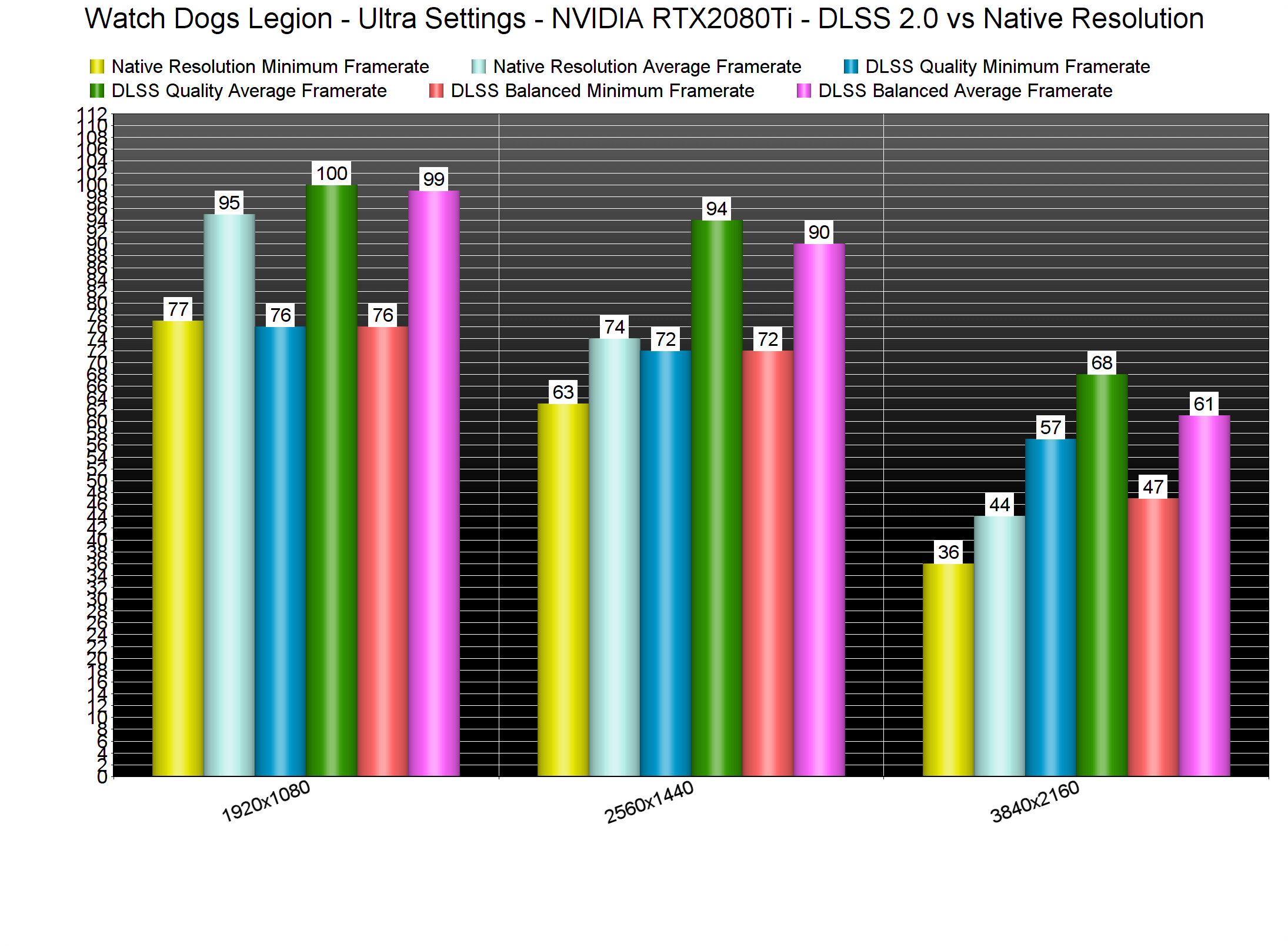 Watch Dogs Legion DLSS 2.0 benchmarks