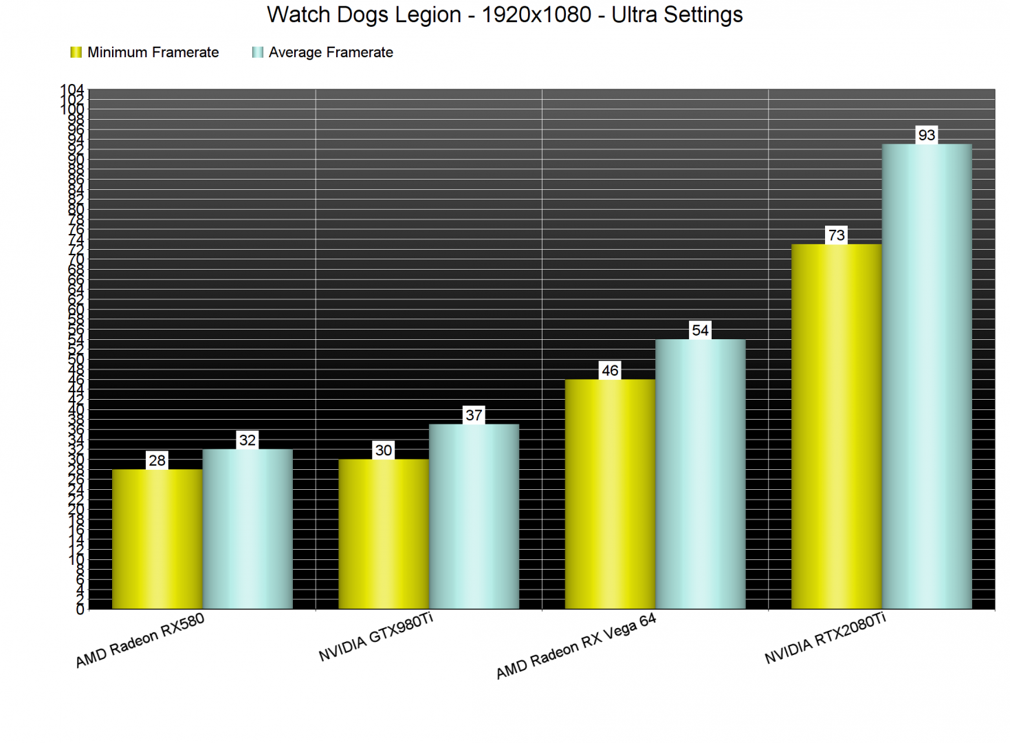 Watch Dogs Legion GPU benchmarks-1