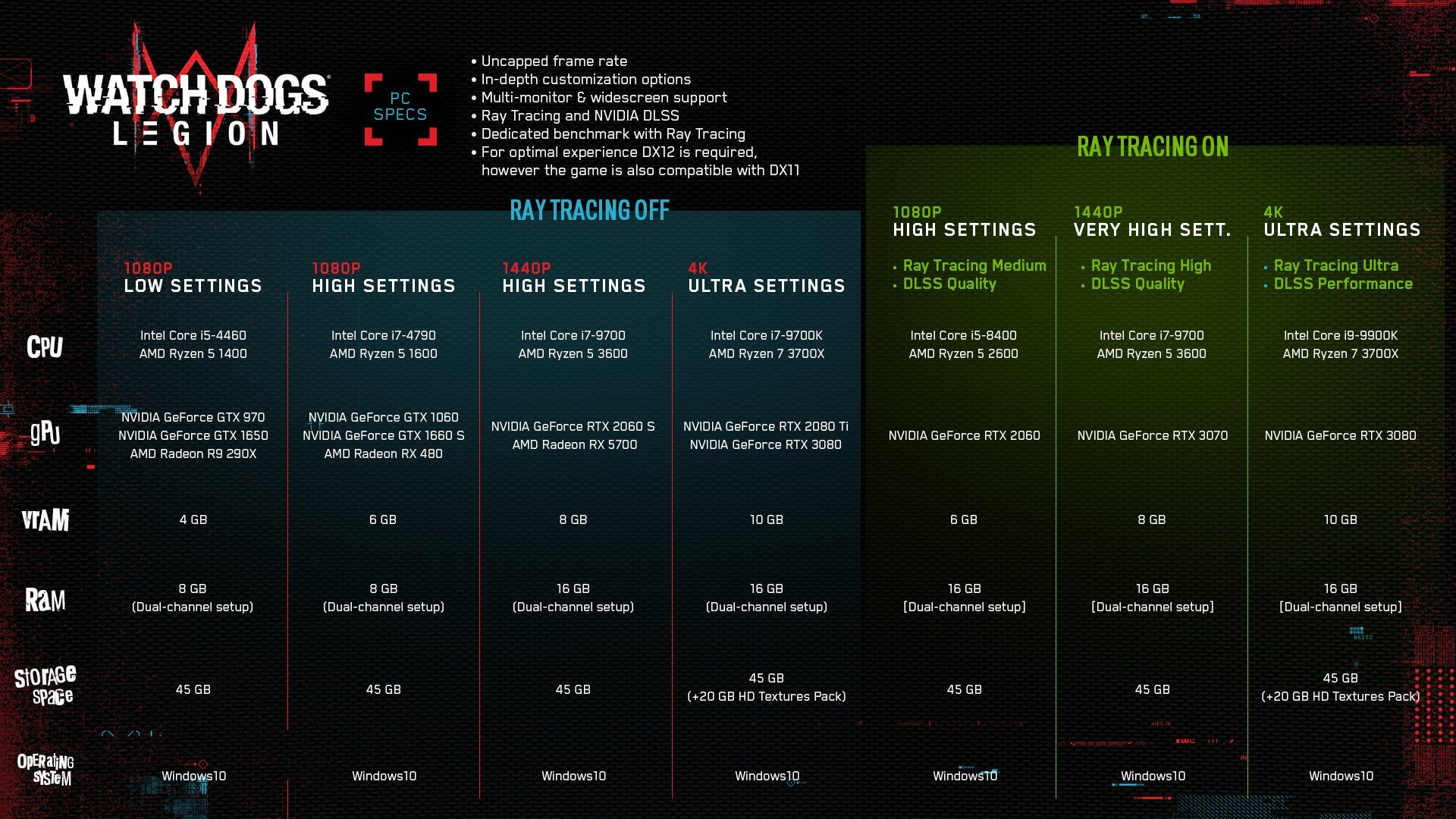 Watch Dogs Legion RTX PC Requirements