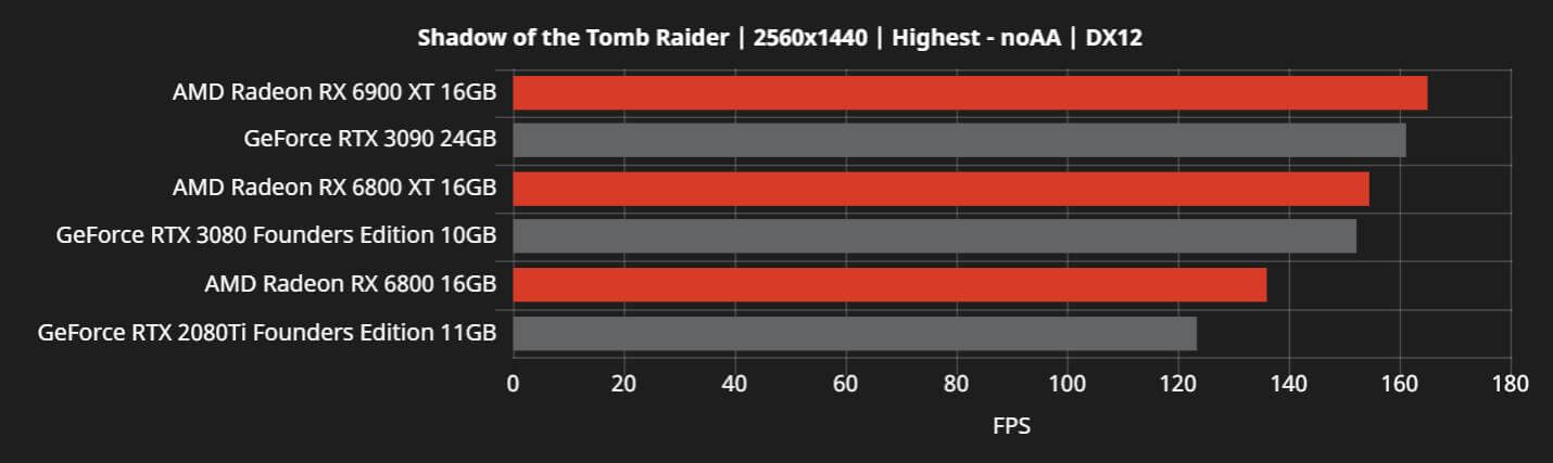 AMD RX 6800 new benchmarks-1