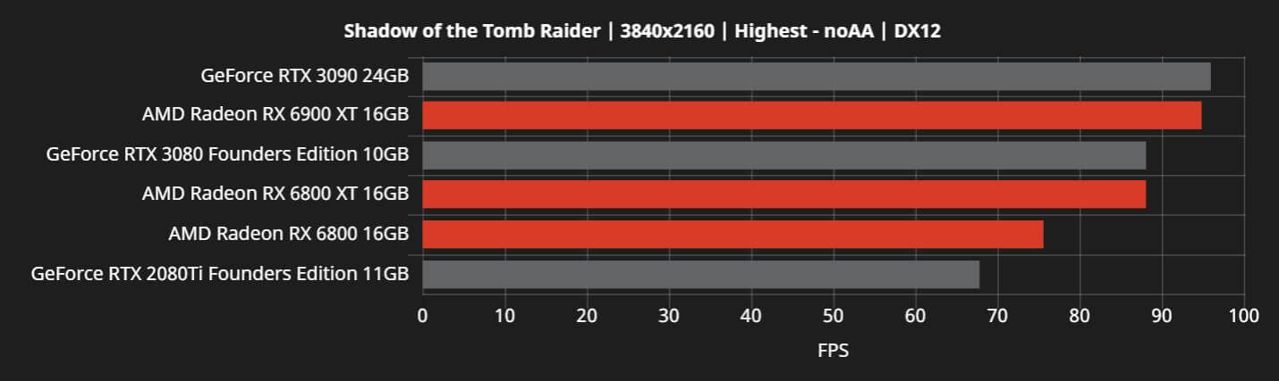 AMD RX 6800 new benchmarks-2