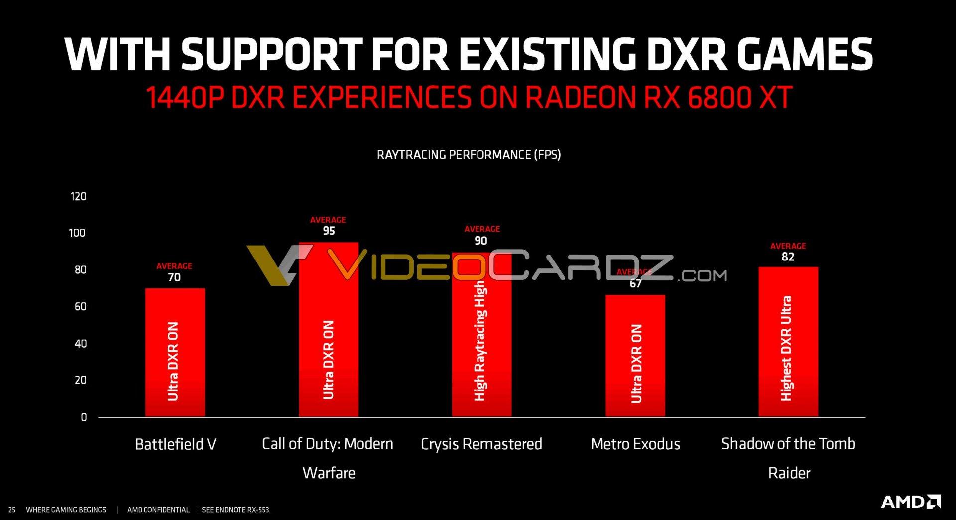 AMD Radeon RX 6800XT Ray Tracing benchmarks