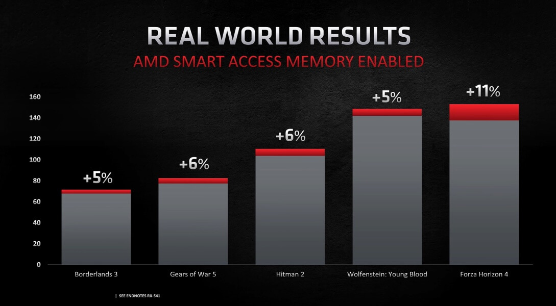 AMD SAM gaming improvements-1