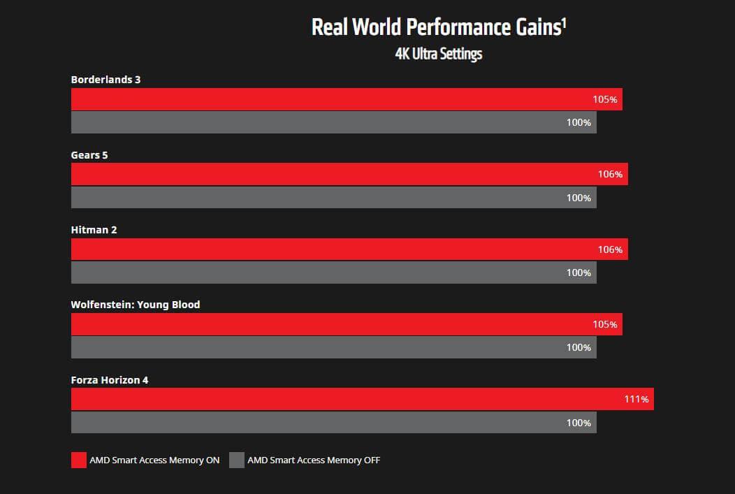 AMD SAM gaming improvements-2