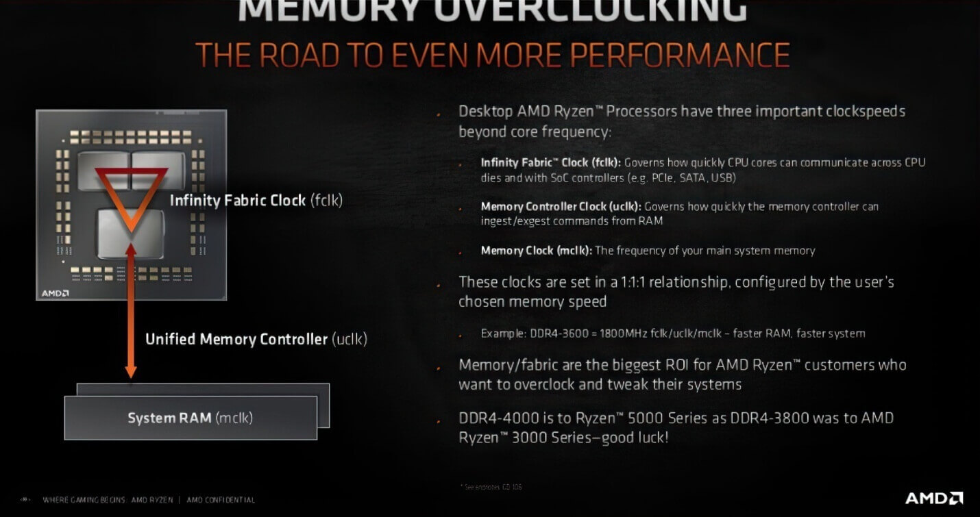 AMD Zen 3 Memory Overclocking