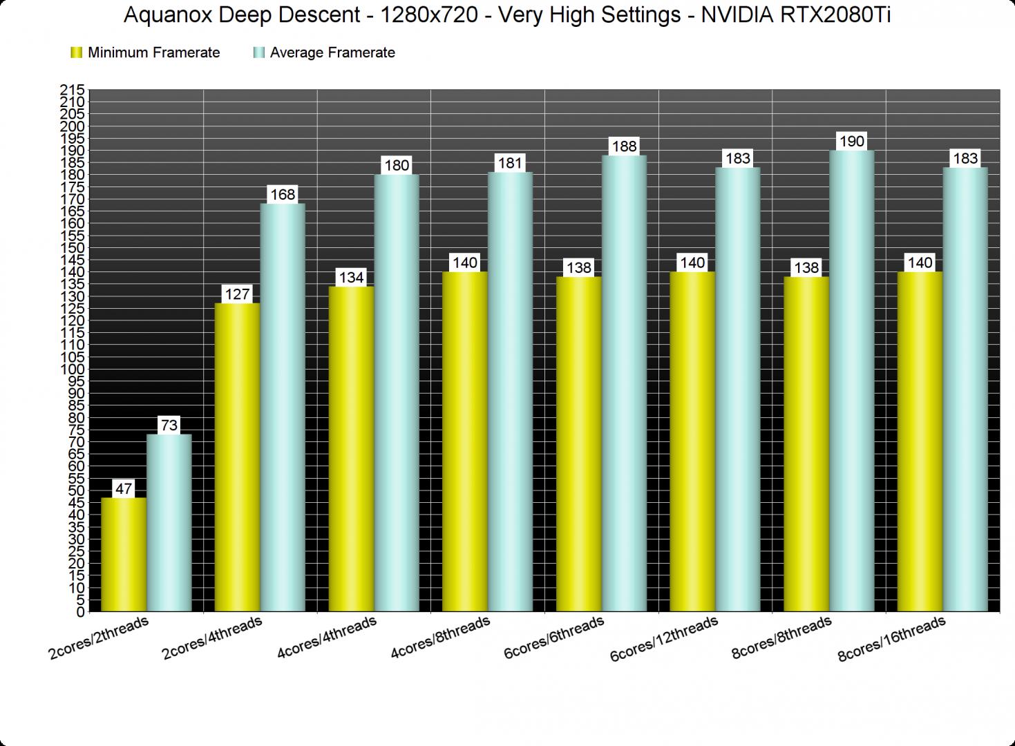 Aquanox Deep Descent CPU benchmarks-1