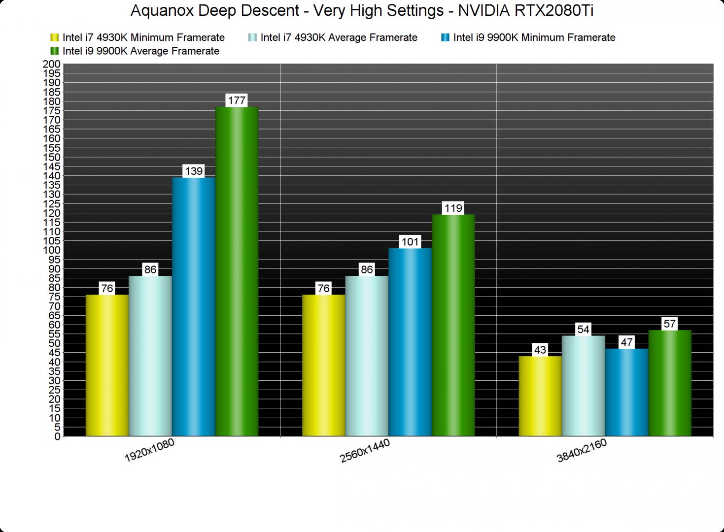 Aquanox Deep Descent CPU benchmarks-2