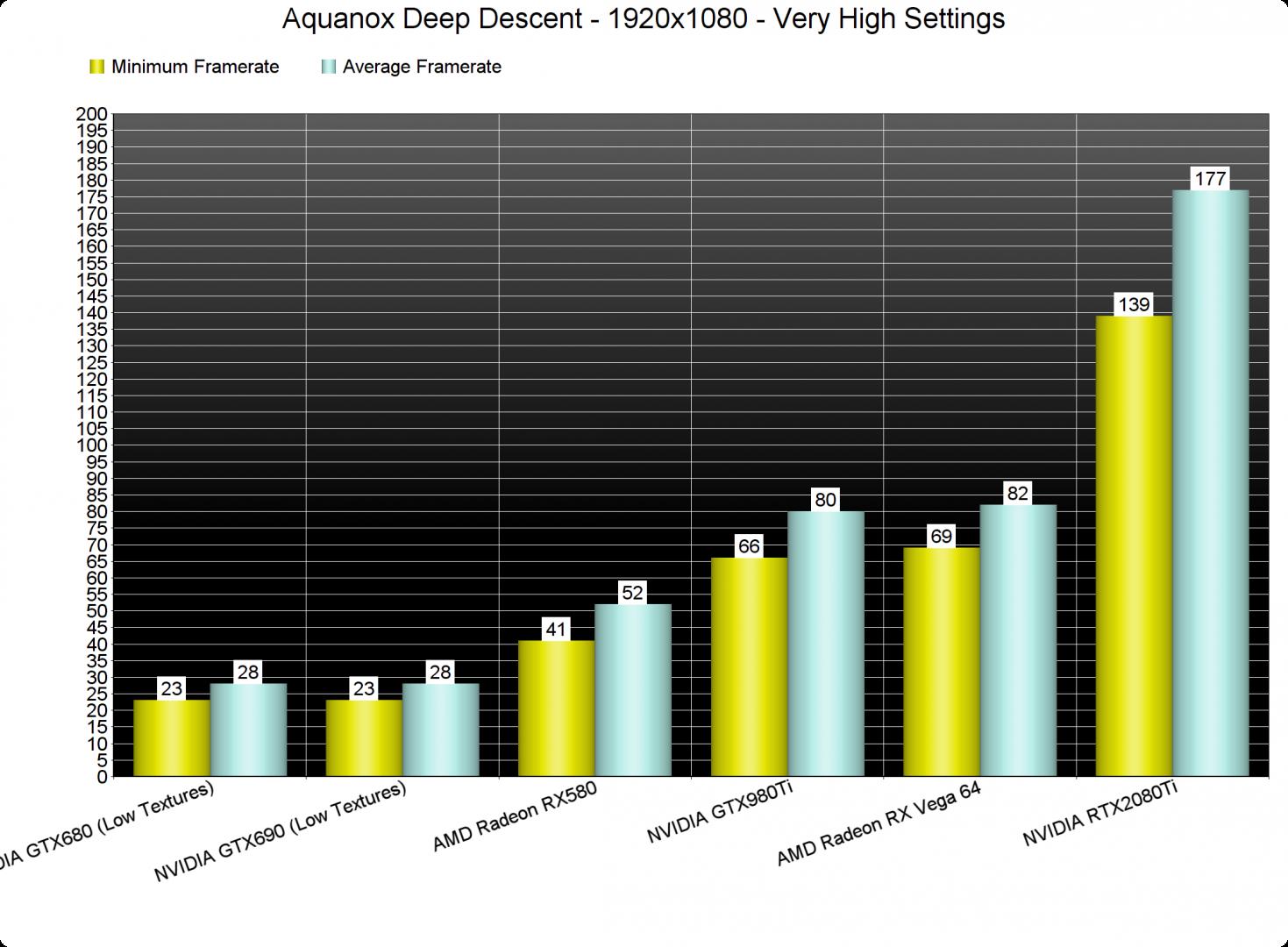 Aquanox Deep Descent GPU benchmarks-1