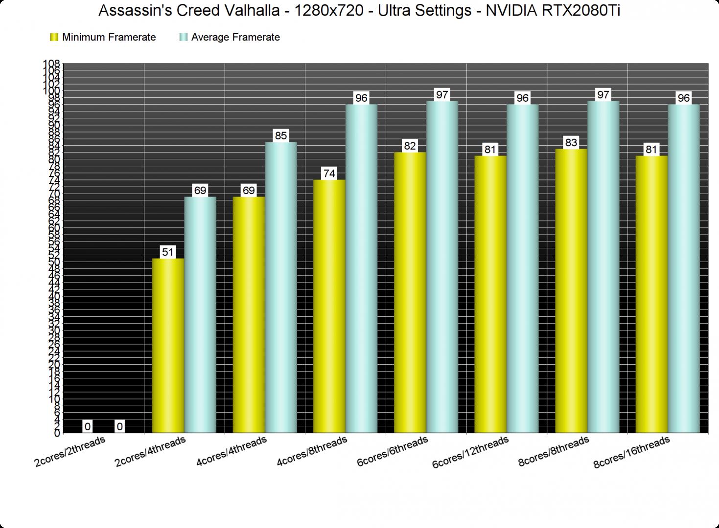 Assassins Creed Valhalla CPU benchmarks-1