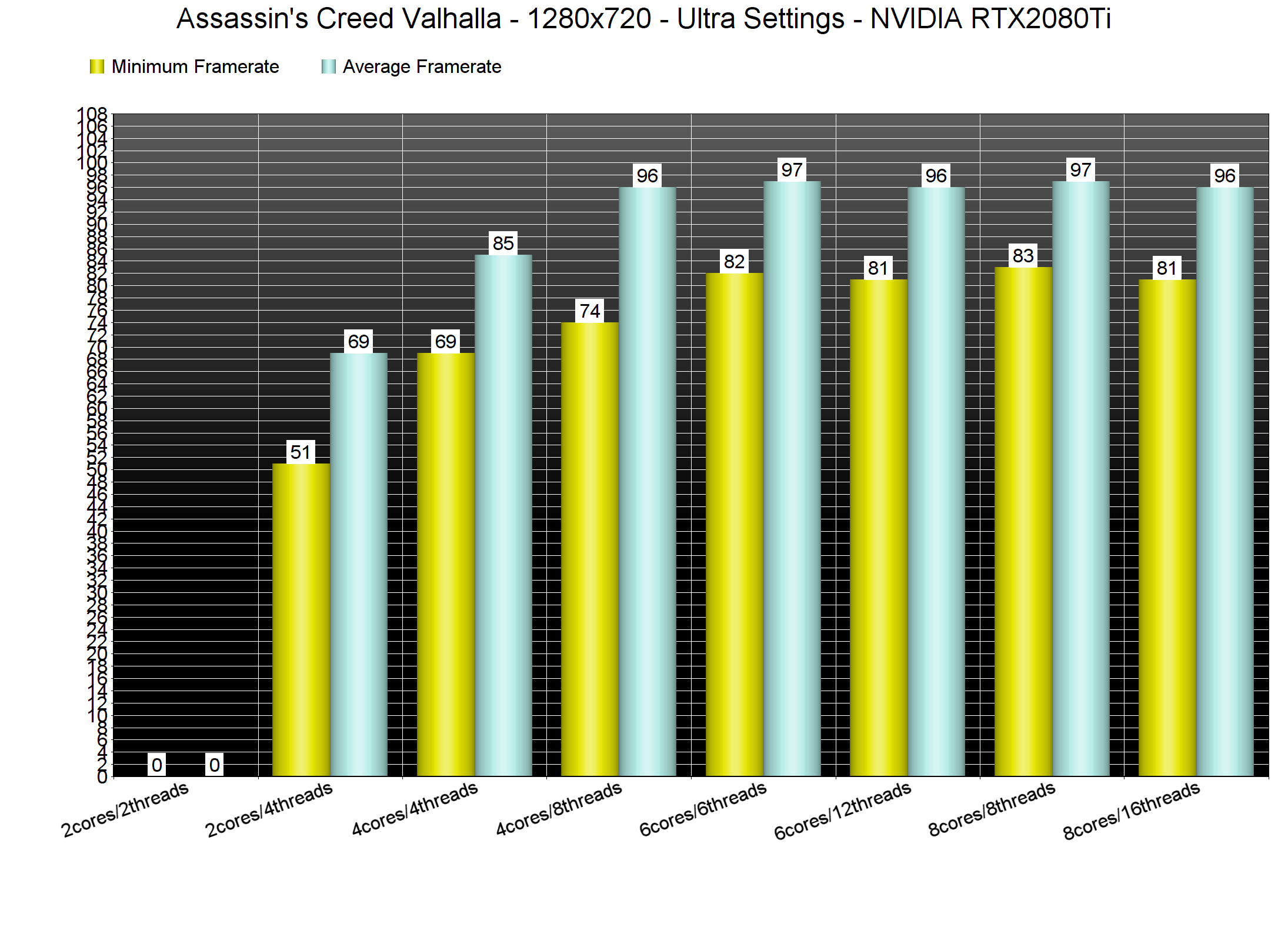 Assassin S Creed Valhalla Pc Performance Analysis