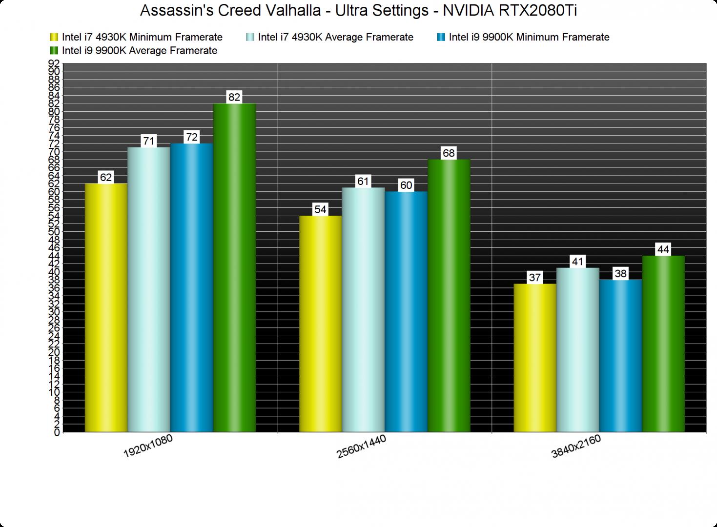 Assassins Creed Valhalla CPU benchmarks-2