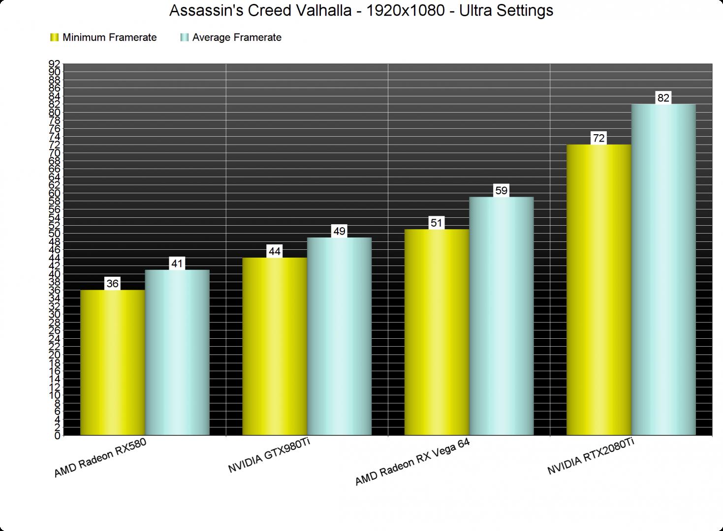 Assassins Creed Valhalla GPU benchmarks-1
