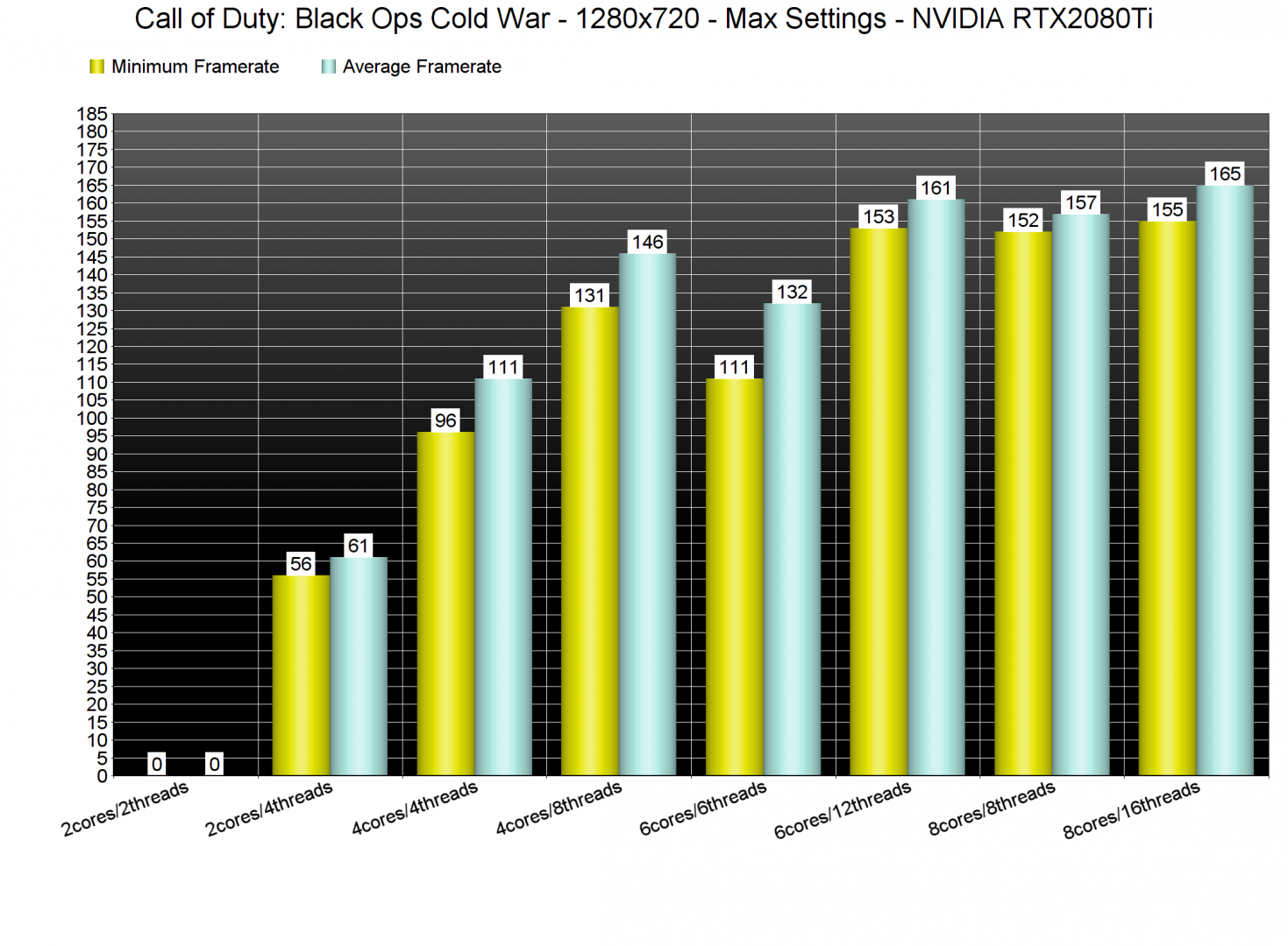Call of Duty Black Ops Cold War CPU benchmarks-1