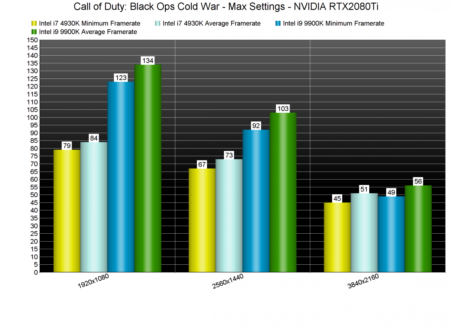 Call of Duty Black Ops Cold War CPU benchmarks-2