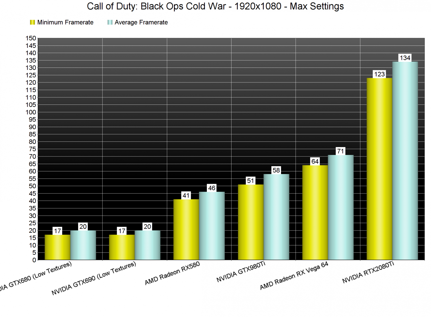 Call of Duty Black Ops Cold War GPU benchmarks-1