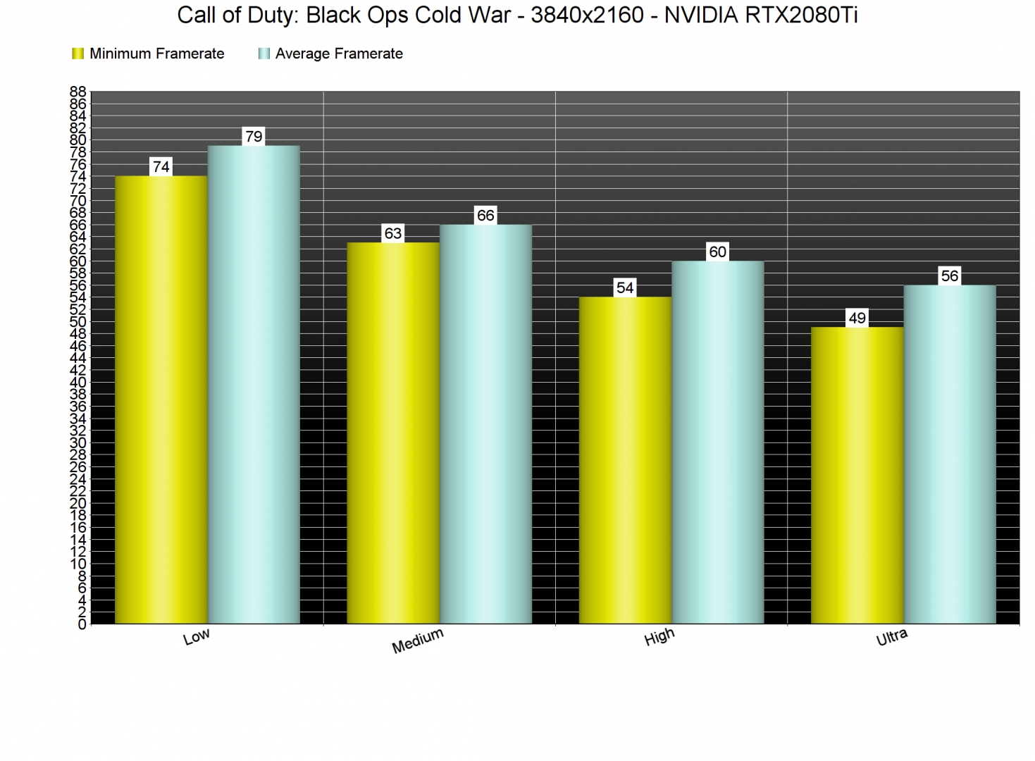Call of Duty Black Ops Cold War graphics settings benchmarks