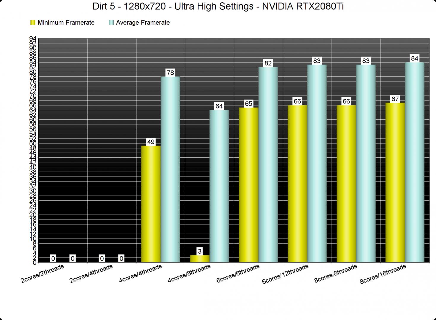 Dirt 5 CPU benchmarks-1