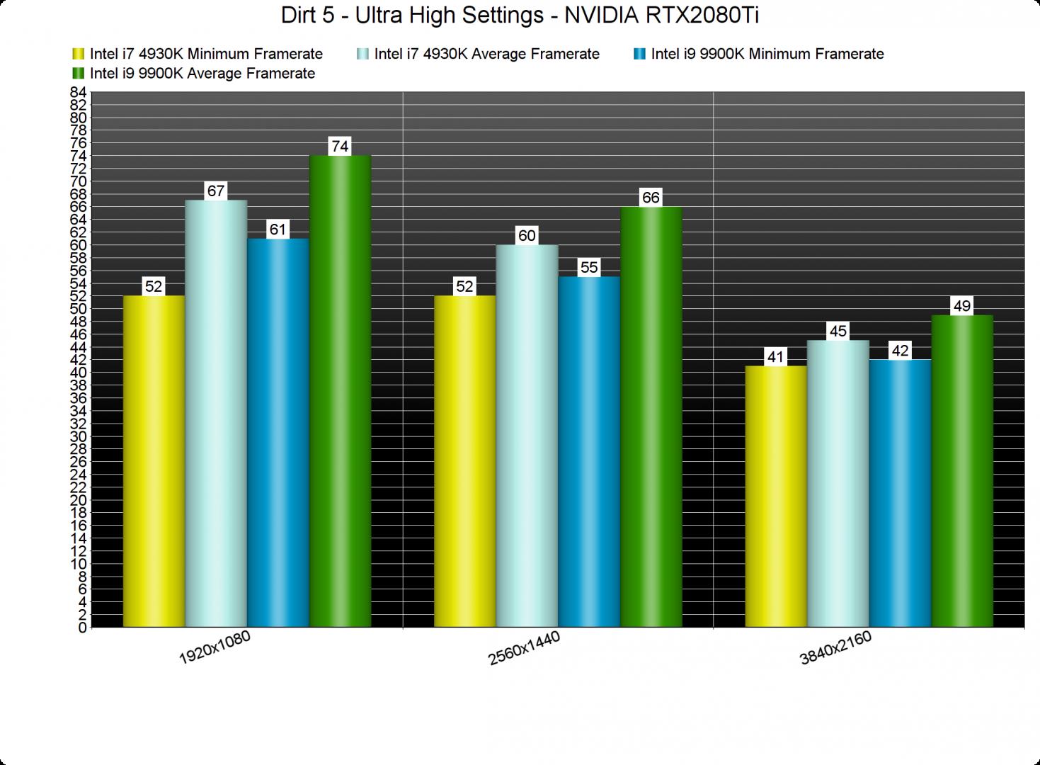 Dirt 5 CPU benchmarks-2