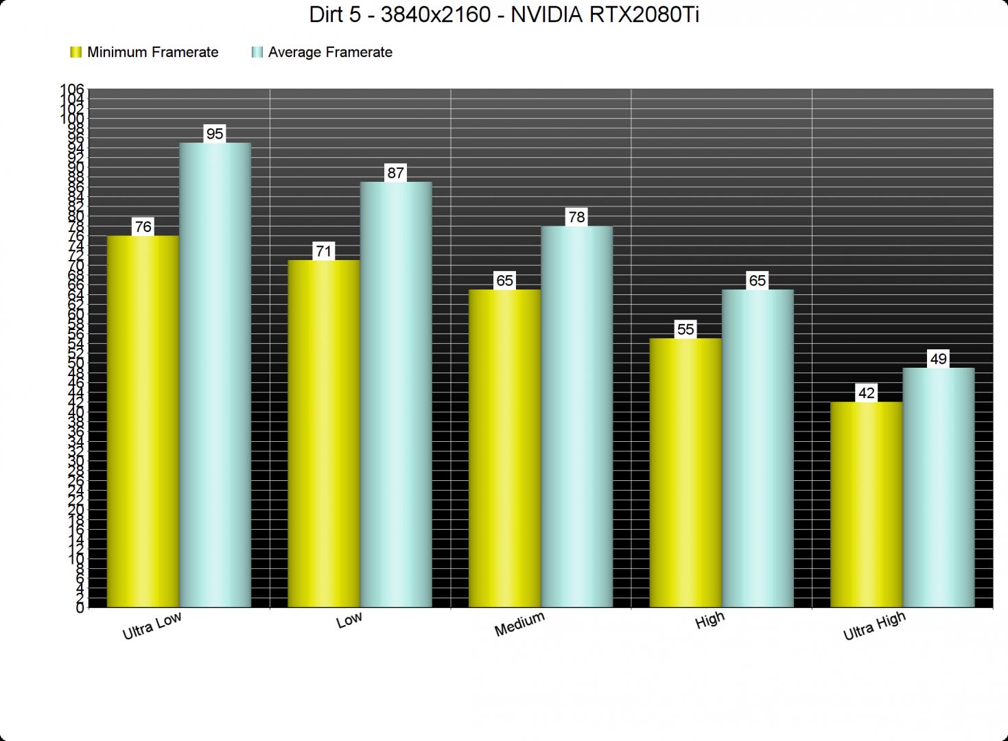 Dirt-5-GPU-graphics-settings-benchmarks-