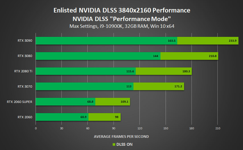 Enlisted DLSS benchmarks