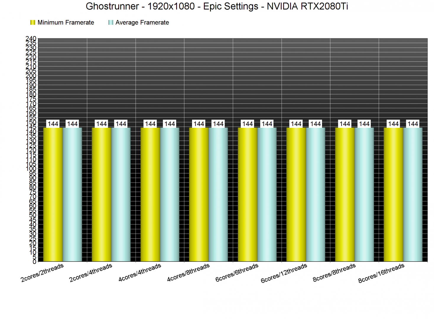 Ghostrunner CPU benchmarks-1