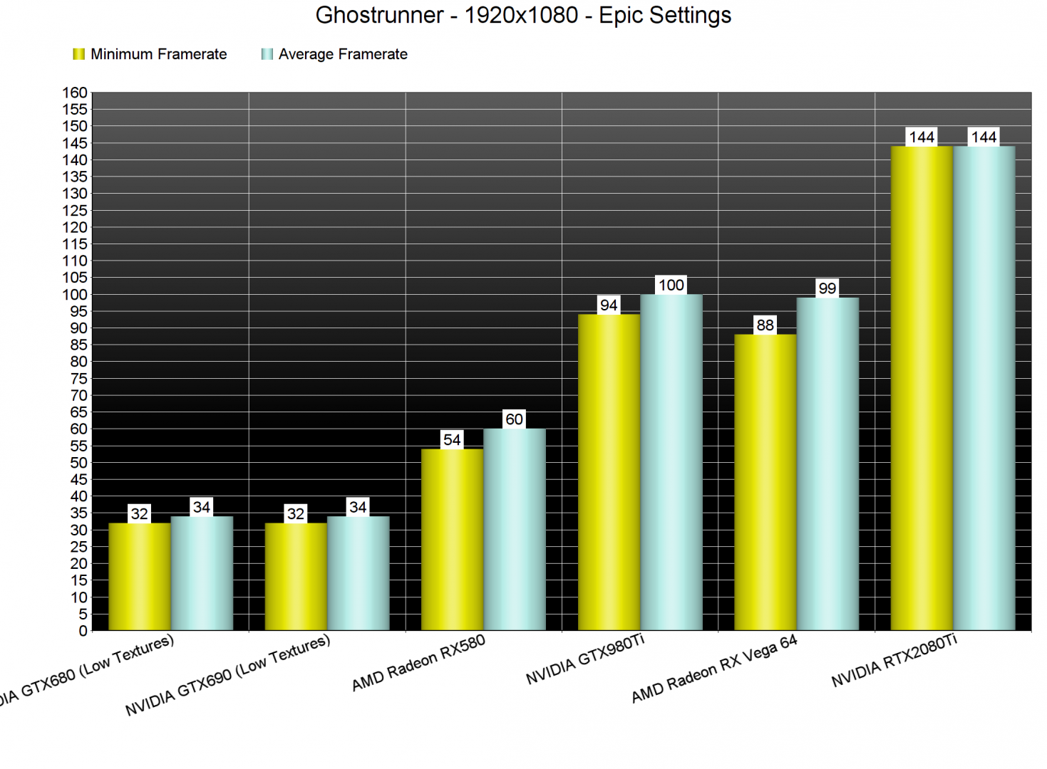 Ghostrunner GPU benchmarks-1