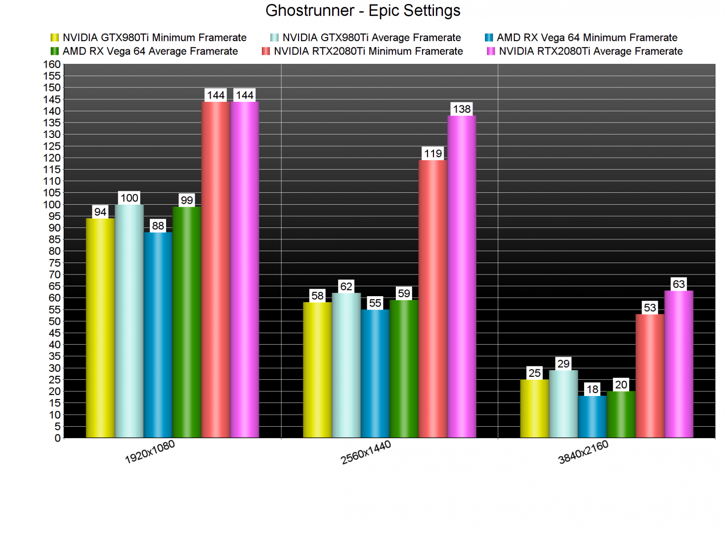 Ghostrunner GPU benchmarks-2
